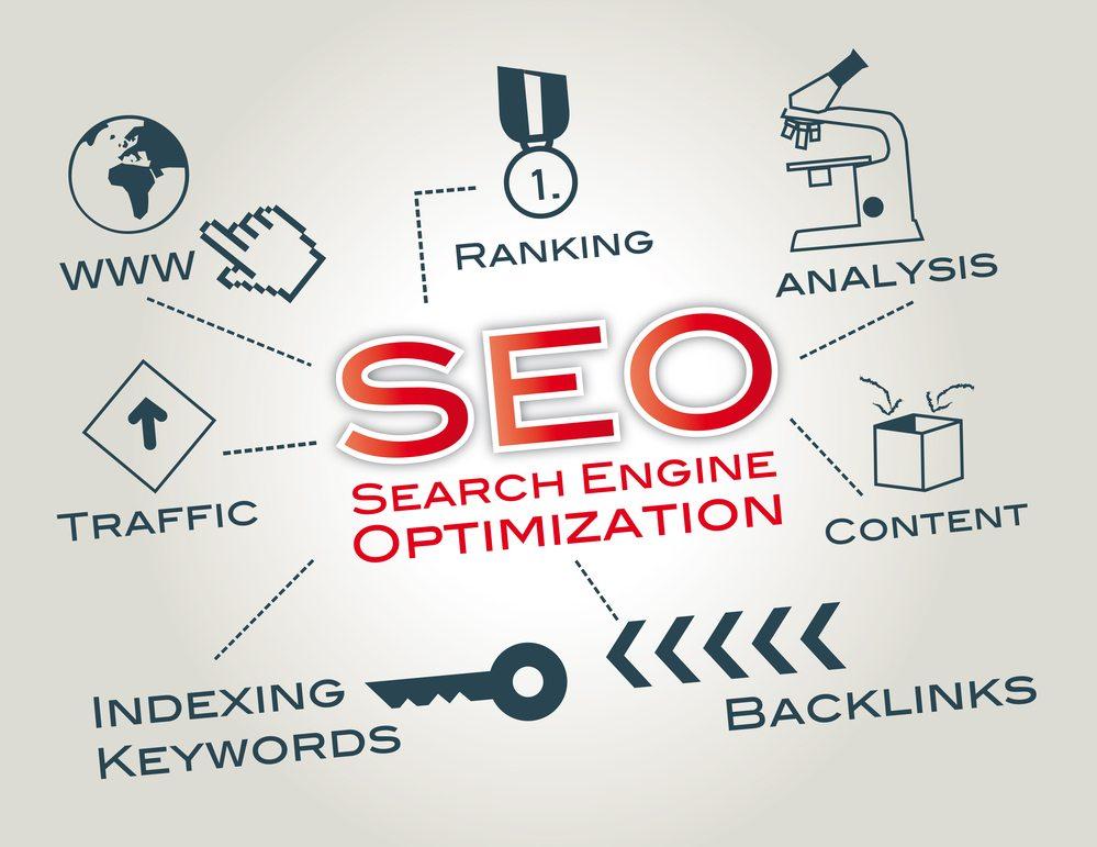 seo for top google rankings of dental websites